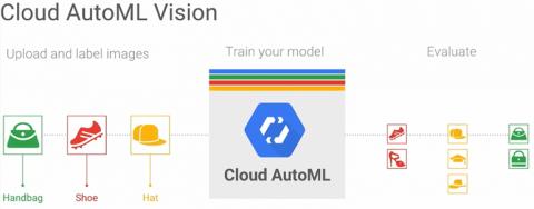 Google 發表 Cloud AutoML,對產業帶來的五大突破性影響