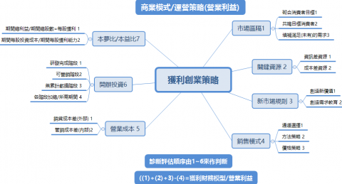 創業投資股權及資本化設計