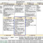 商業模式九宮格+1