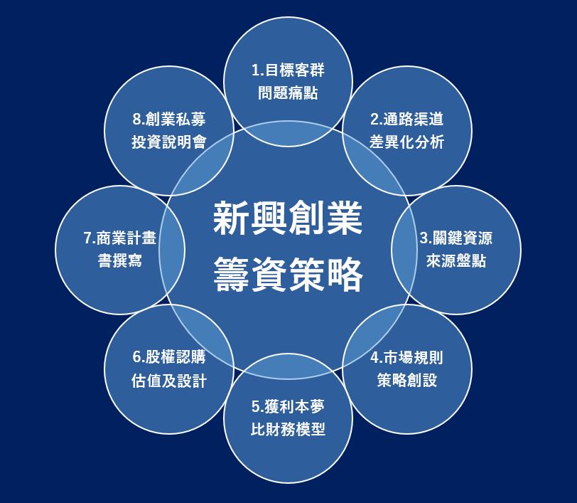 新興創業融資管道