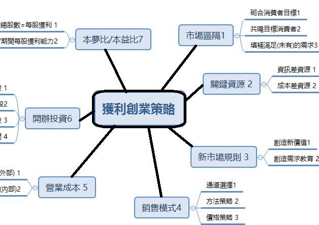 專利申請之抉擇-新創產品申請專利