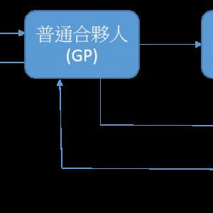 私募基金基本流程