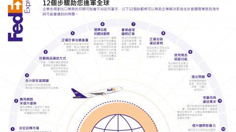 聯邦快遞亞太區總裁蕙嘉琳:規劃出口業務藍圖 —12個步驟助您進軍全球