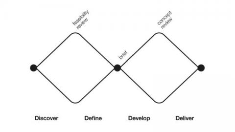 一個人的服務設計研究-什麼是服務設計 Service Design