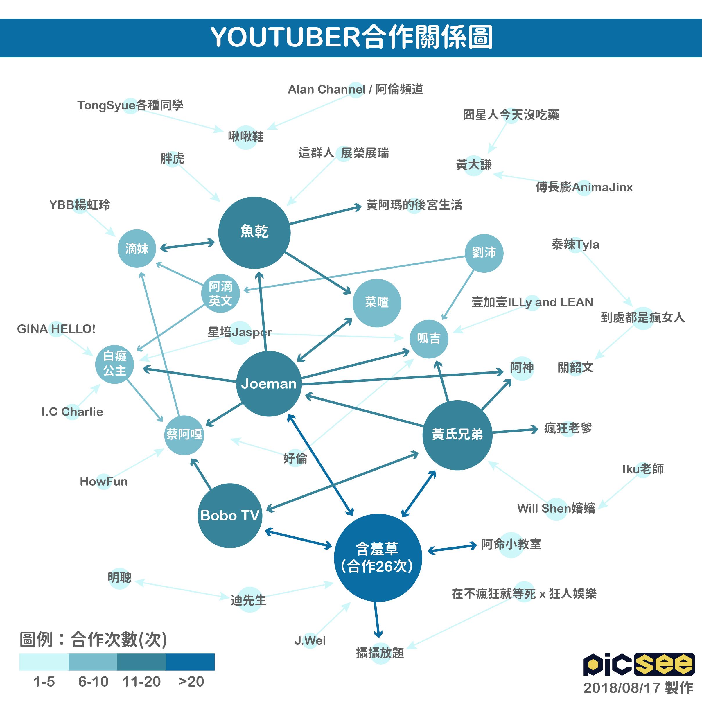 【數據分析】2018上半年YouTuber「合作影片」的成功模式