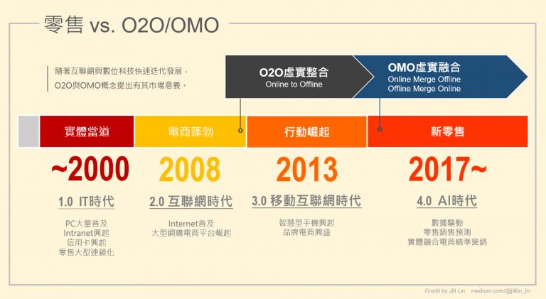 【圖1】O2O與OMO起源