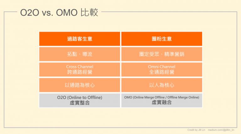 【圖2】O2O與OMO比較