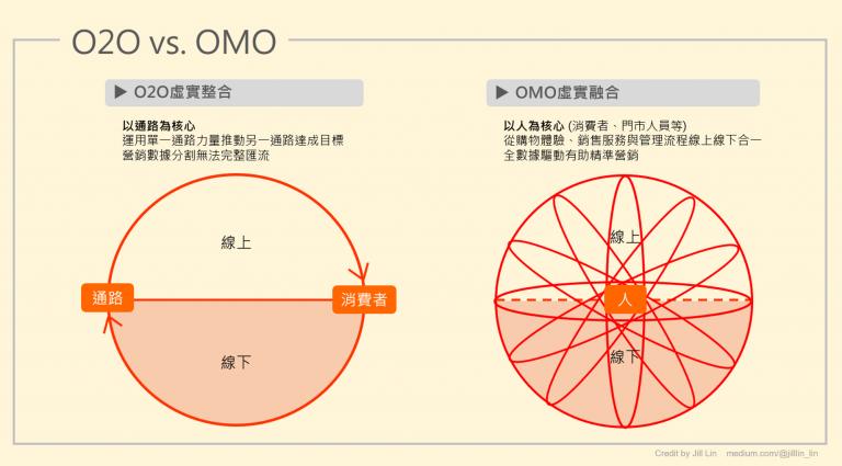 【圖3】O2O以通路為核心 vs OMO以人為核心