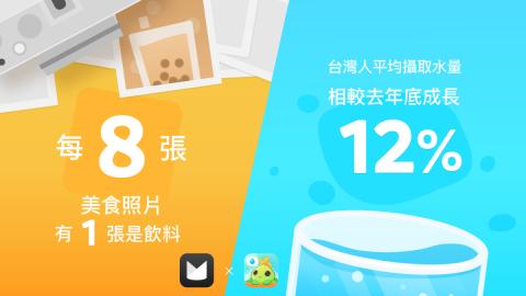 2019 年 「大口喝」飲用習慣解析:台灣人愛飲料也愛喝水