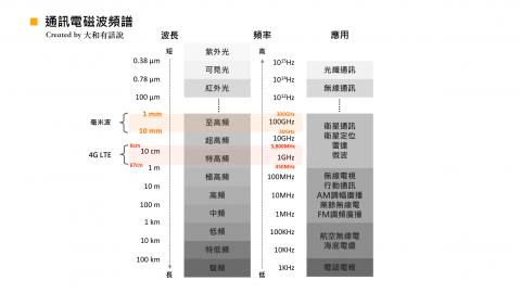 【5G科普】只要9張圖,看懂什麼是5G|大和有話說