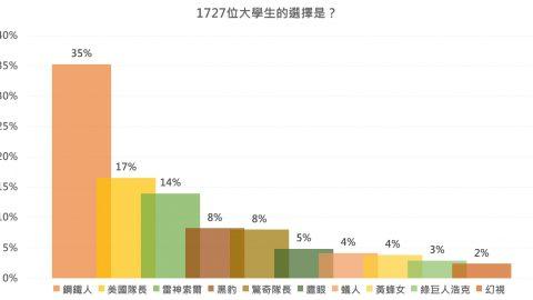 台灣年輕人最愛這位「復仇者」 網友:想嫁給他