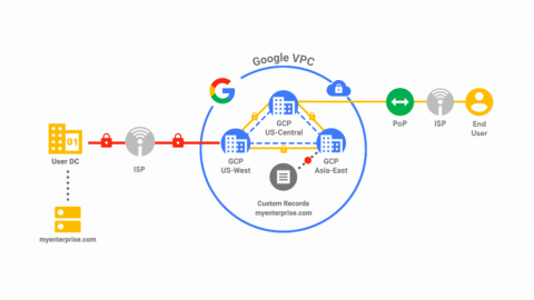 深入GOOGLE CLOUD 網路:CLOUD DNS的新功能