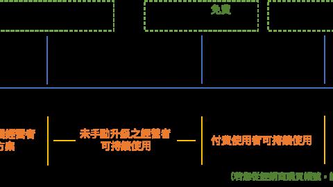LINE 2.0 以量計價方式如何因應?專家表示:精準分眾只是第二步