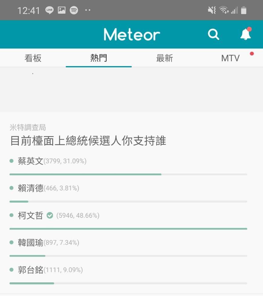 反轉!高校生近5成支持柯P    韓國瑜僅獲7%支持  低於鴻海董事長郭台銘