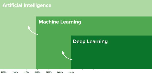 人工智慧、機器學習、深度學習是什麼? – Machine Learning 教學系列