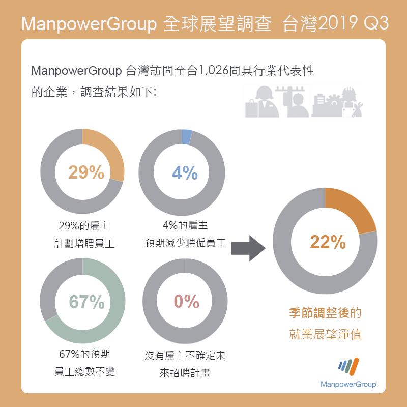 ManpowerGroup 全球就業展望調查:2019年第三季台灣就業展望 22%  回升至全球第二