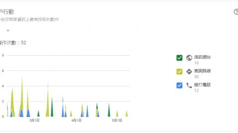 Google我的商家,免費幫店家帶來更多客戶及流量