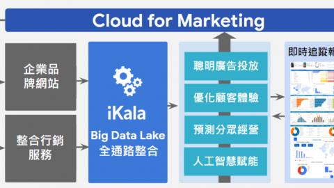 iKala 提四大 Cloud 4 Marketing 策略,為品牌電商找回顧客