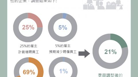 ManpowerGroup 全球就業展望調查 2019年第四季台灣就業展望21% 持續穩健的人力需求 蟬聯全球第二