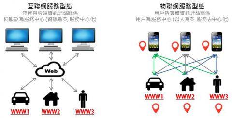 解決物聯網發展瓶頸的最後關鍵