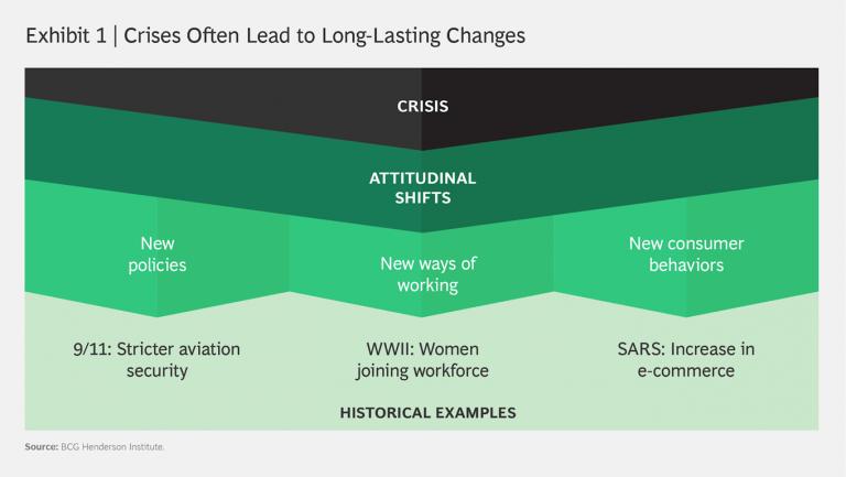 新冠肺炎改變了政策、工作模式、消費者行為。(圖片來源:波士頓顧問公司 (BCG))