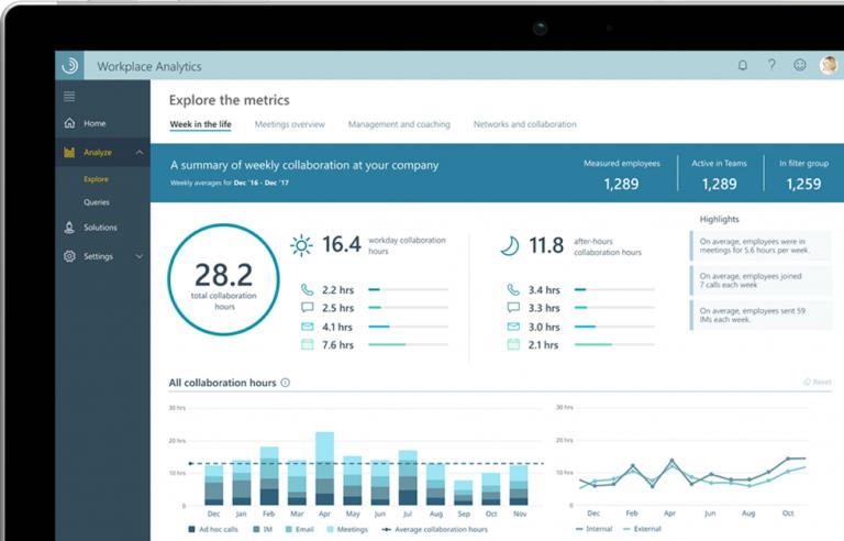 微軟Workplace Analytics 分析日常辦公行為,例如平均花多少時間在會議裡?