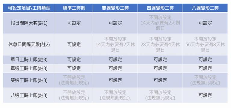 不同的休假類型,並且可設定檢查規則,包含二週變形、四週變形、八週變形及標準工時
