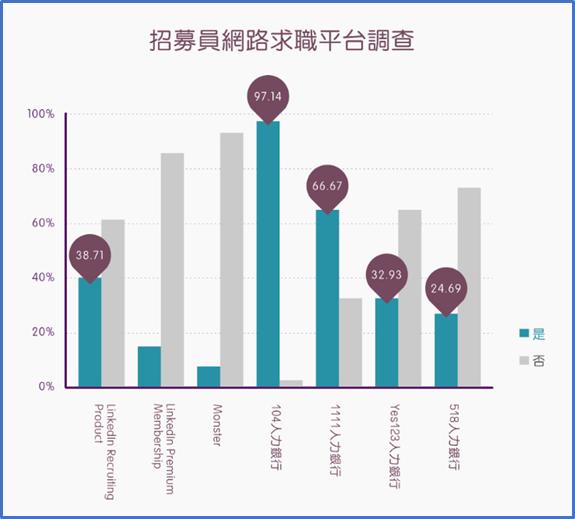人力銀行與線上求才網站最高 (比例超過八成)。(資料來源:Adecco)