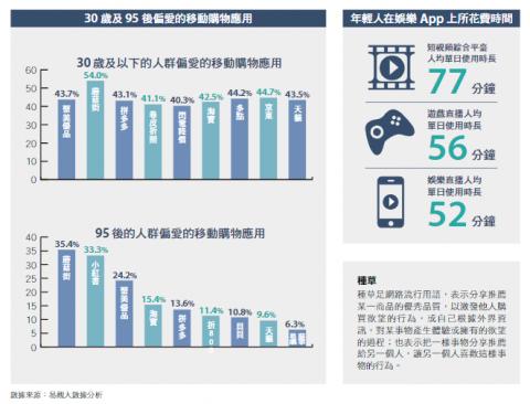 跨境電商必知:內容電商影響甚大,中國的年輕人都看這些!