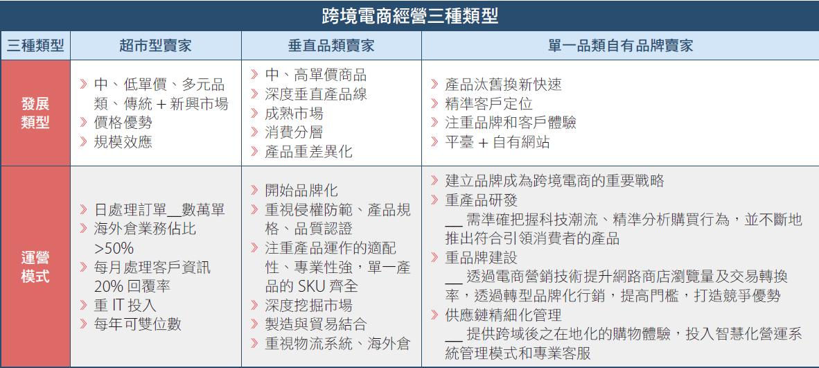 掌握跨境電商趨勢 挖掘台灣疫情後商機