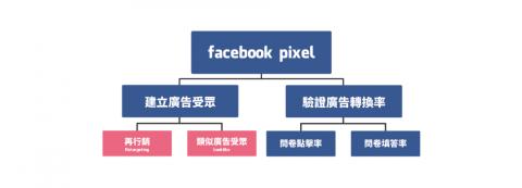 運用臉書像素,讓投放問卷廣告更精準