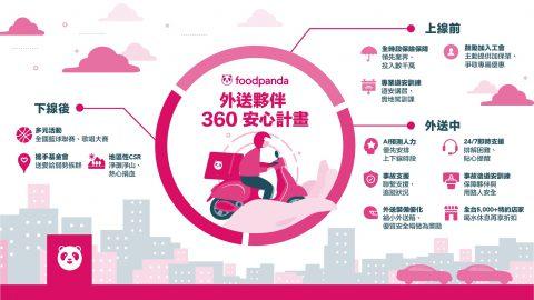 foodpanda 斥資數千萬打造外送夥伴 360 安心計畫
