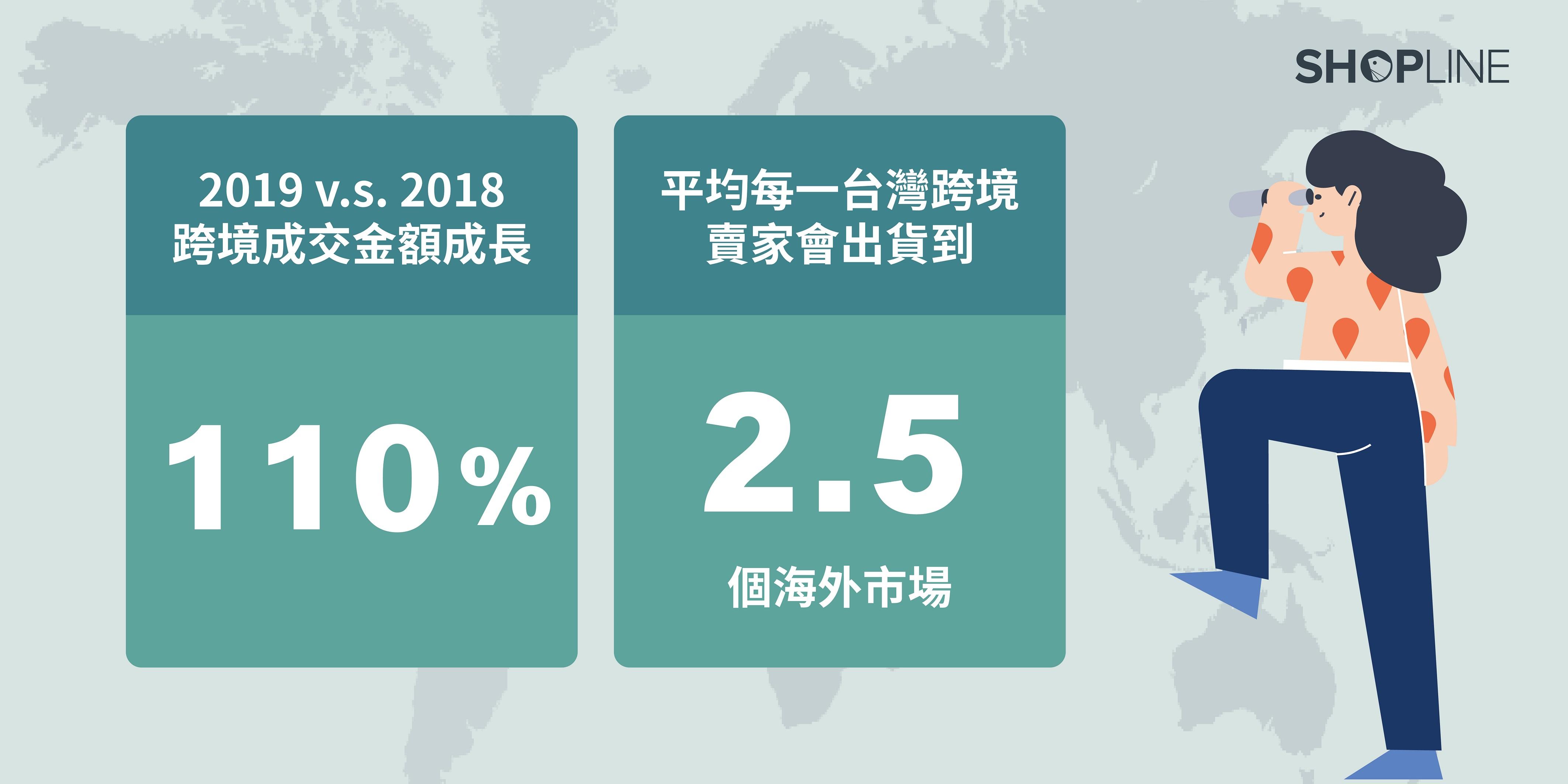 SHOPLINE 攜手 Facebook 發布「2020 跨境電商白皮書」 台灣品牌平均跨 2.5 個市場
