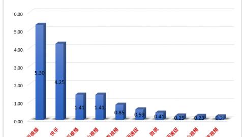 中國大陸短視頻行業發展的六大趨勢:流量來源、行銷模式、AI技術