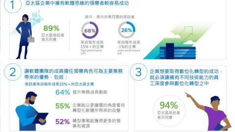 VMware調研顯示亞太高增長企業透過現代化應用實現組織創新