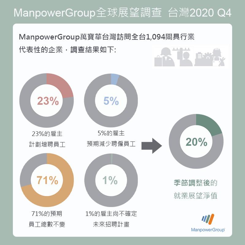 ManpowerGroup全球就業展望調查:  2020年第四季台灣就業展望+20% 整體聘僱信心增強