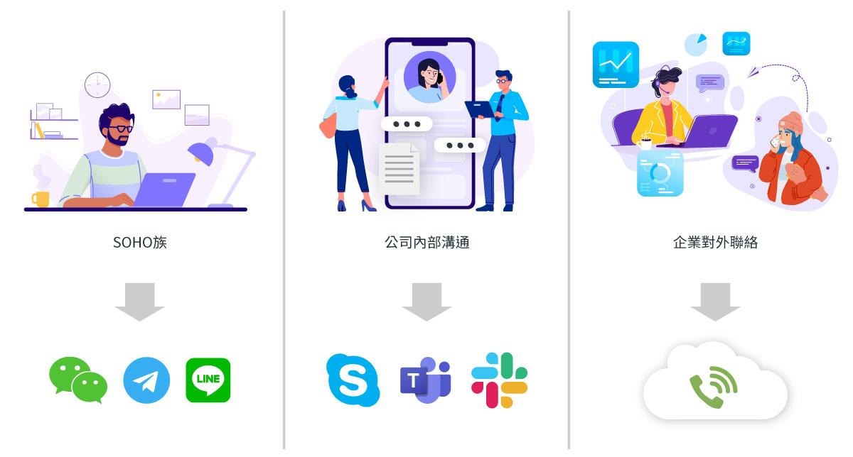 如何挑選公司網路電話?一張圖看懂誰適合用Line、Skype,誰適合用雲端總機?
