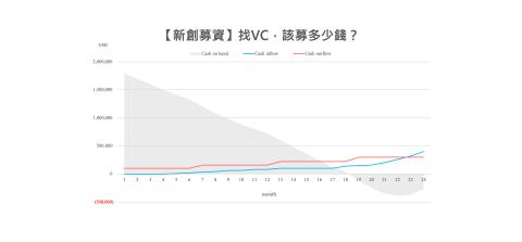 【新創募資】找VC,該募多少錢?|大和有話說
