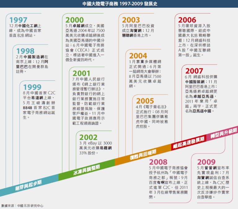 一次說透中國電商發展20年的龍爭虎鬥