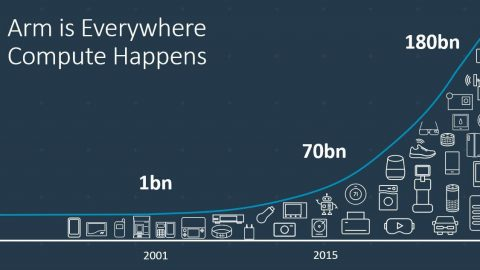 Arm 宣布推出 Arm Roadmap Guarantee 與其它 Arm 物聯網提案 以加速終端裝置人工智慧