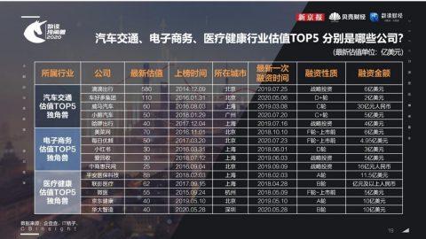 跨境關鍵報告|從獨角獸公司看見中國商業市場發展趨勢