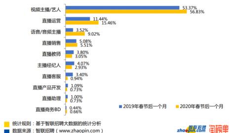 跨境關鍵報告 大陸直播產業大噴發,月收入平均人民幣9845