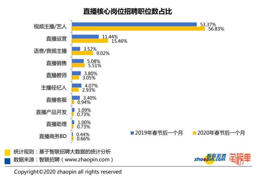 跨境關鍵報告|大陸直播產業大噴發,月收入平均人民幣9845