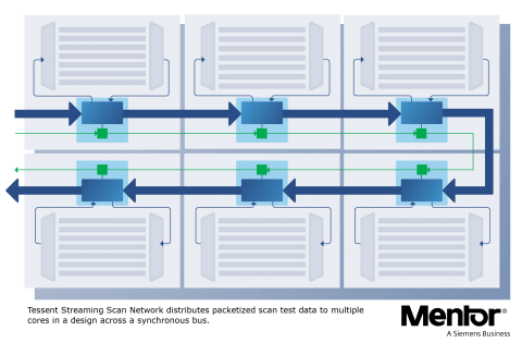 Mentor推出全新Tessent Streaming Scan Network軟體