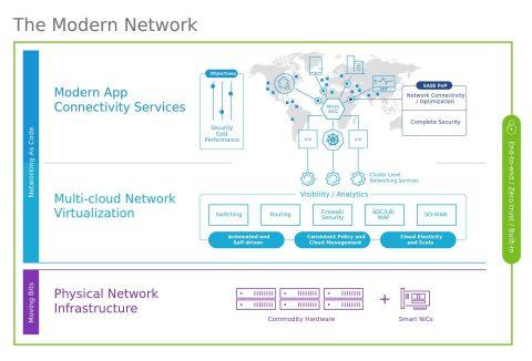 VMware推出針對資料中心和雲端網路的現代化網路架構