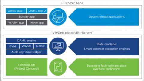 VMware推出企業級區塊鏈平台VMware Blockchain