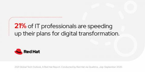 紅帽揭2021全球IT領導者技術目標