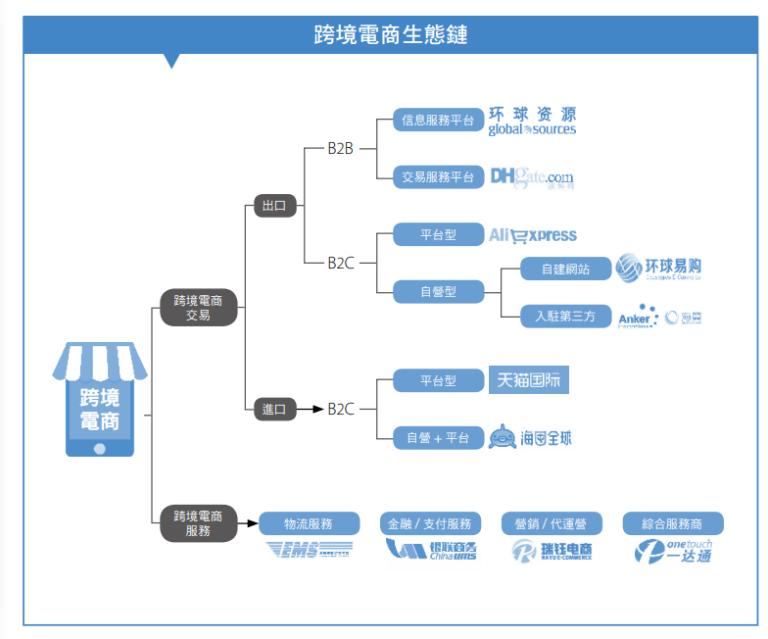 台灣進軍全球跨境電商的四要