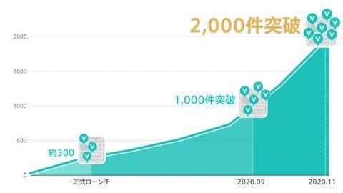 橫跨日本台灣!收錄2,000以上即時地點資訊,隨時上網上查詢人潮&空位