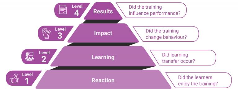 Donald L. Kirkpatrick 提出的四級培訓評估模式。(圖片來源)